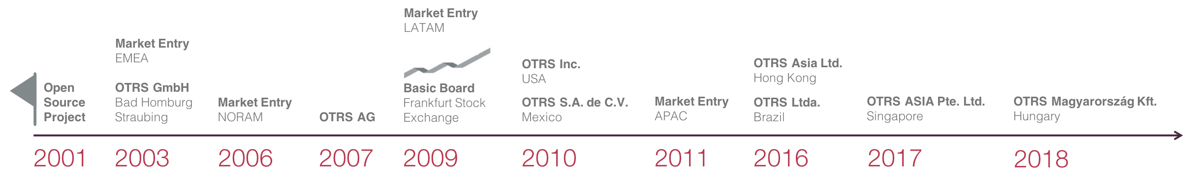 Milestones of OTRS